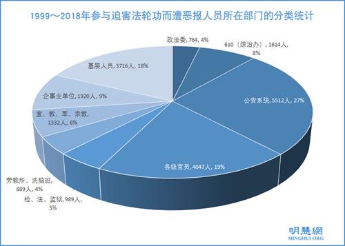 1999~2018年參與迫害法輪功而遭惡報人員所在部門的分類統計