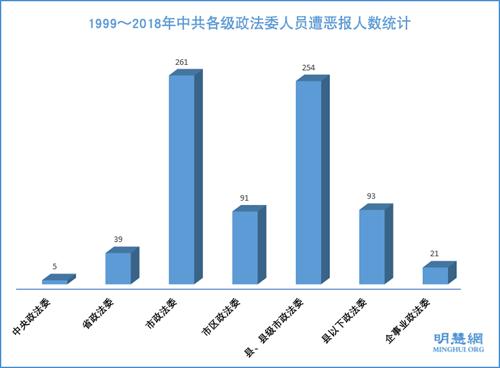 1999~2018年中共各級政法委人員遭惡報人數統計