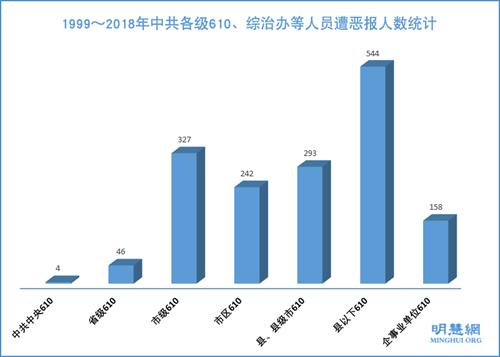 1999~2018年中共各級610、綜治辦等人員遭惡報人數統計