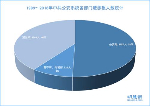 1999~2018年中共公安系統各部門遭惡報人數統計