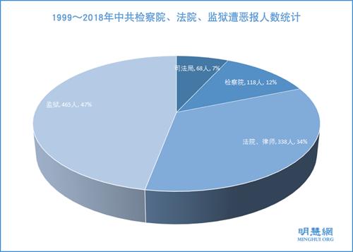 1999~2018年中共檢察院、法院、監獄遭惡報人數統計