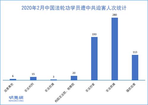 圖1:2020年2月中國法輪功學員遭中共迫害人次統計
