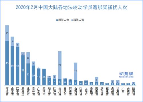 圖2:2020年2月中國大陸各地法輪功學員遭綁架騷擾人次