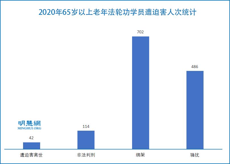 2020年65歲以上老年法輪功學員遭迫害人次統計。(明慧網)