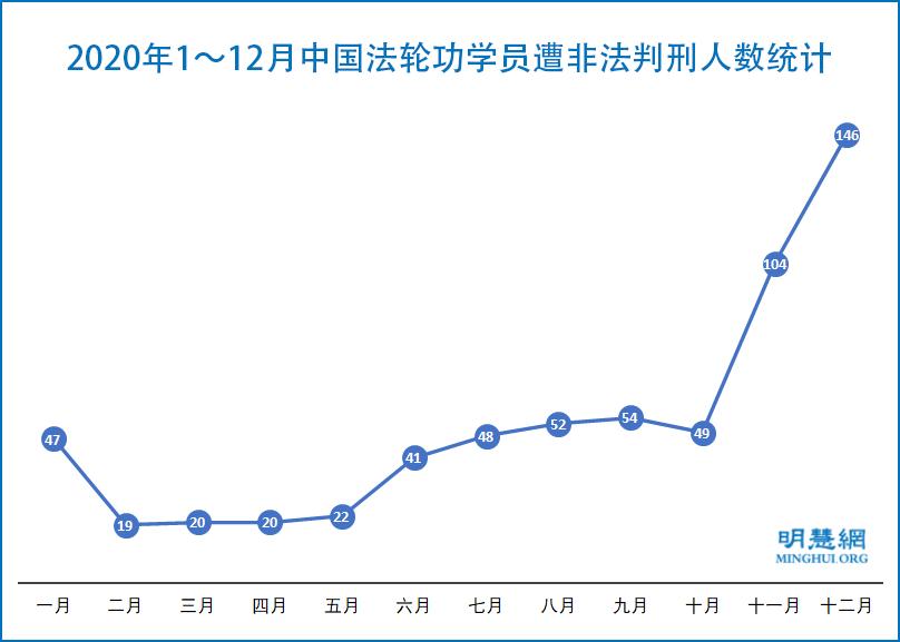 圖為2020年1月~12月中國法輪功學員遭非法判刑人數統計。(明慧網)
