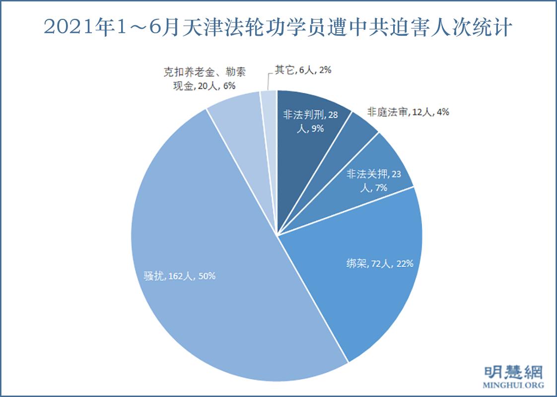 2021年1~6月天津法輪功學員遭中共迫害人次統計